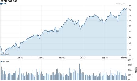 Standard & Poor's 500 stock index