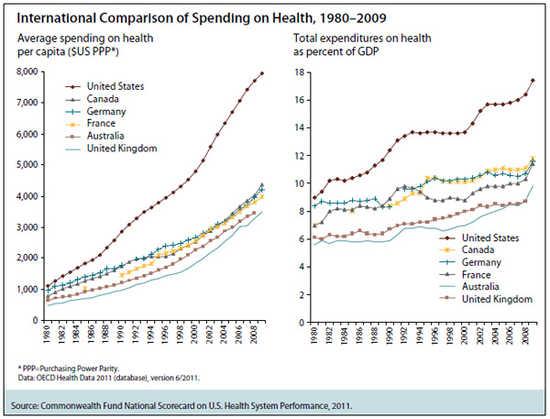 Health Care Spending Essay