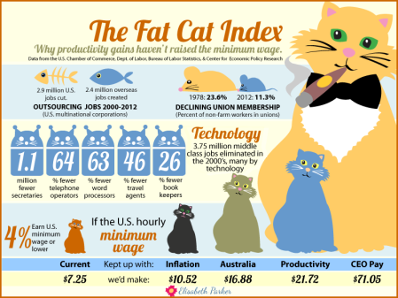 fat-cat-index-minimum-wage