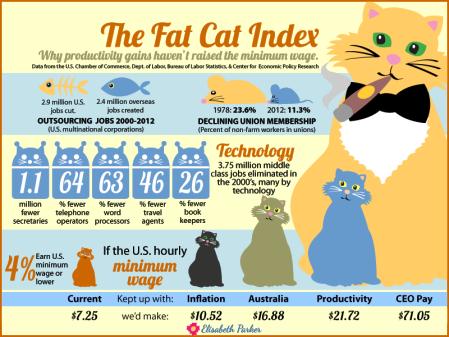 fat-cat-index-minimum-wage