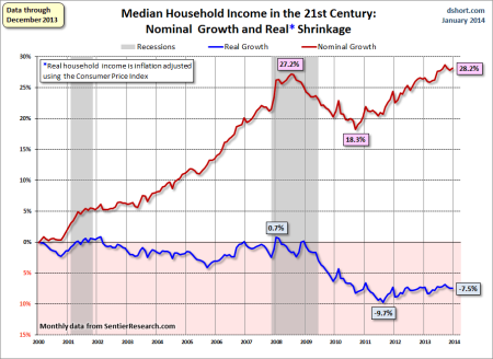 household-income-monthly-median-growth-since-2000