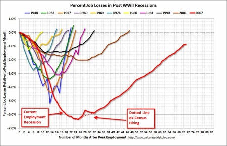 Current job losses compared with previous recessions