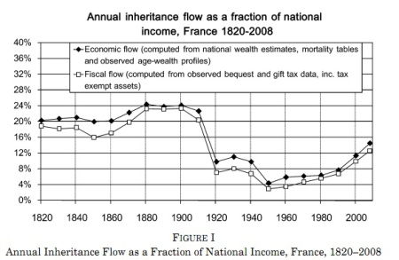 inheritanceflowpiketty_u