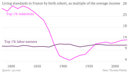 living-standards-in-france-by-birth-cohort-as-multiple-of-the-average-income-top-1-inheritors-top-1-labor-earners_chartbuilder-1