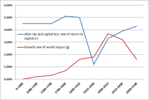 piketty12growthrate