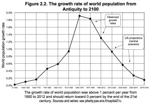 populationgrowthoriginal