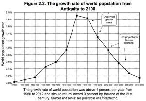 populationgrowthoriginal