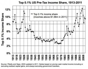 the-top-01-of-americans-get-a-near-record-amount-of-income-at-around-10