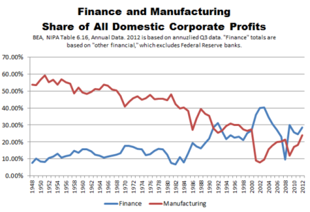 BEA_Corporate_Profits_Finance_and_Manufacturing_Formatted-thumb-615x421-115012