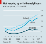ukraine.economic.growth