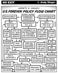 us-foreign-policy-flow-chart-gif