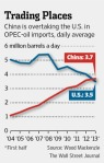 Notice this is just OPEC oil, not total oil imports