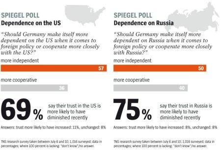 germany.publicopinion. USA.Russia