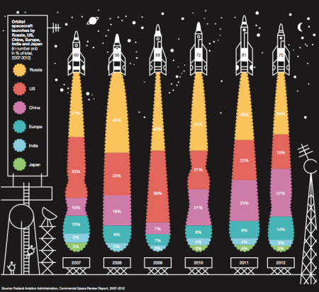 orbital-launches