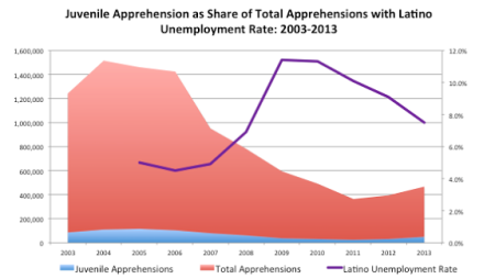 apprehension_unemployment_chart