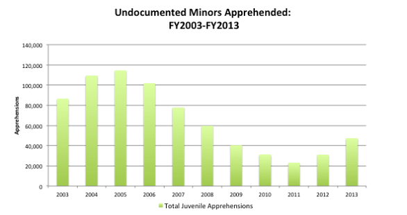 chart_of_apprehended_minors