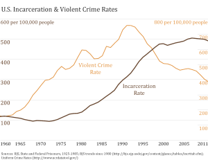 us-incarceration-and-crime-rates