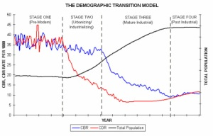 demographic transition