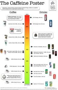 caffeinechart