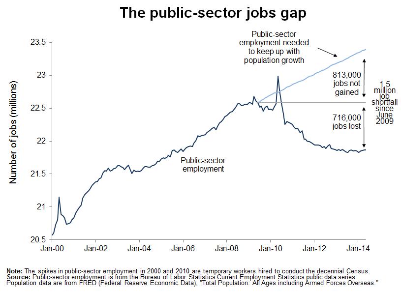 EPIpublic-sector-jobs-gap