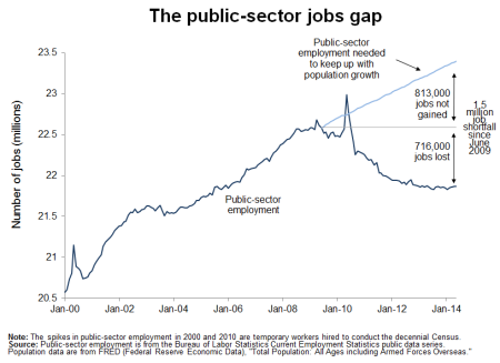EPIpublic-sector-jobs-gap