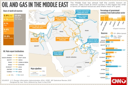 infographic.ime.oil.gas