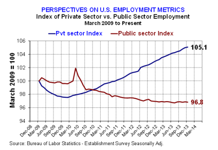 Pvt-v-Public-sector-emplyment-growth-index-1-12-14