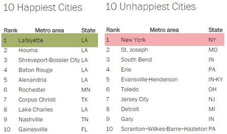 happiest cities list