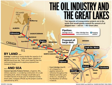 oil_industry_and_great_lakes
