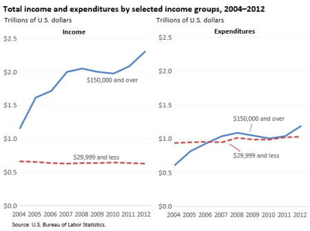 US-BLS-Income-Expenditures-by-income-group