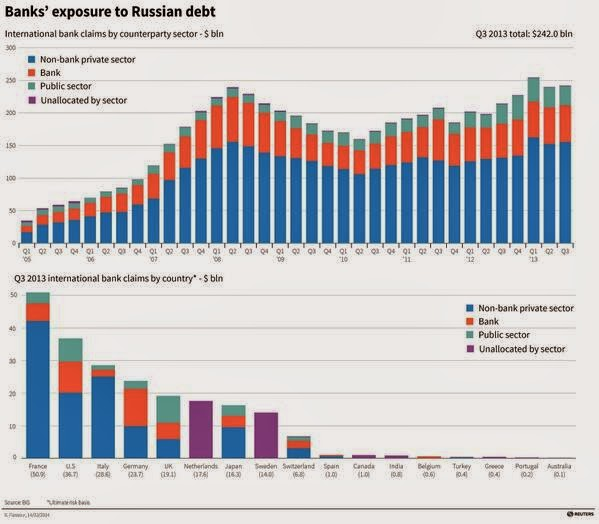Bank+exposure+to+Russia