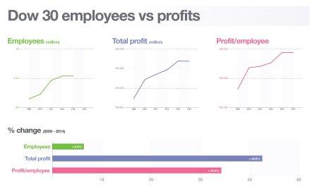 Profit-per-employee