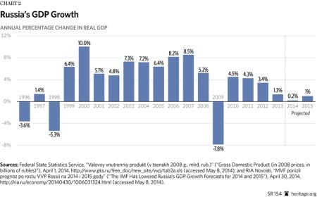 SR-russia-economic-freedom-2014-chart-2-825
