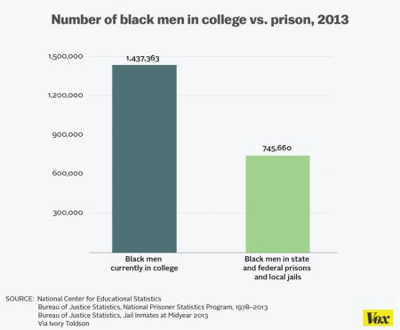 black_men_in_college_and_jails-01_720.0