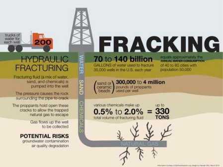 fracking-infographic-1024x767
