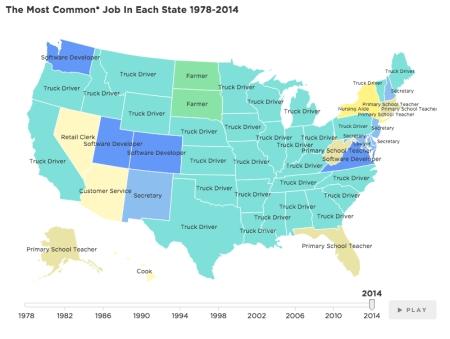 mostcommonjob