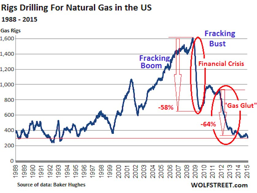 The fracking boom is ending with a bust | Phil Ebersole's Blog