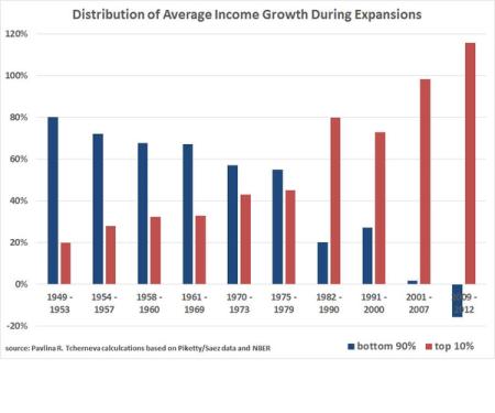 incomegrowthdistribution