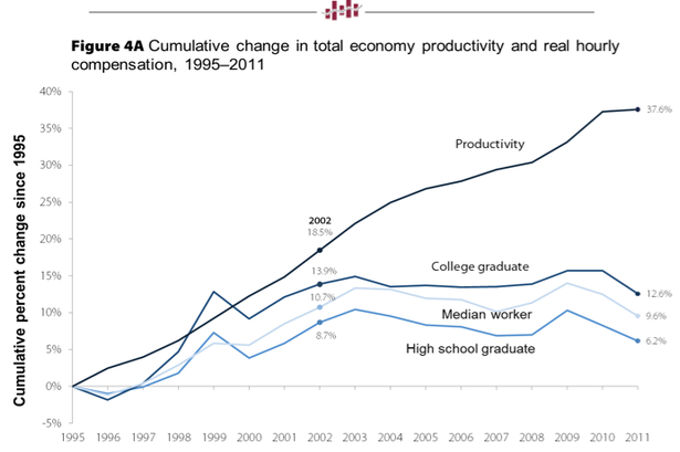 wages-productivity-education