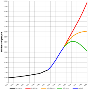 UN world population forecasts