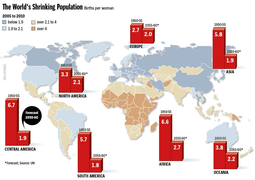 world on track for zero population growth