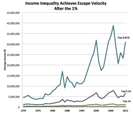 income share