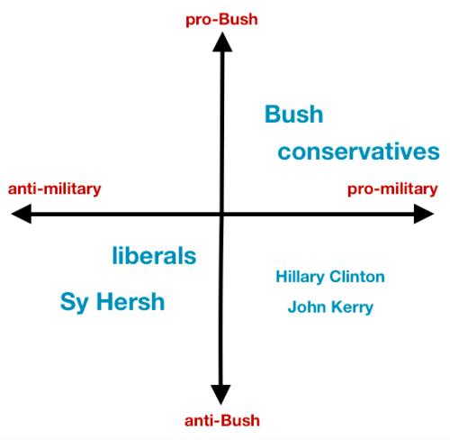 Bush liberals conservatives militarism