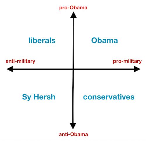 militarism Obama liberals conservatives