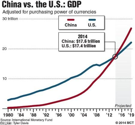 2014Chart_comparing_China_s_G