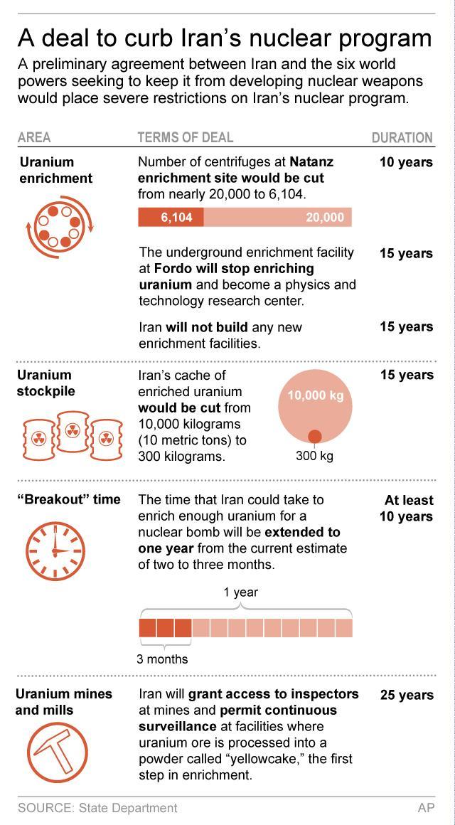 Essay iran nuclear program