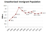 blog_pew_unauthorized_immigrant_population_1