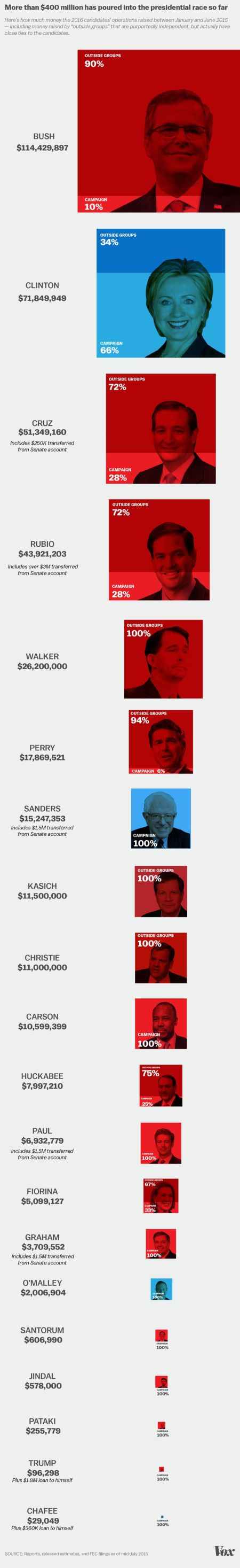 Campaign_finance_graphic.0