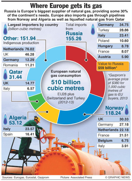 eu-gas-russia
