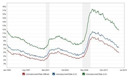 U6-Unemployment
